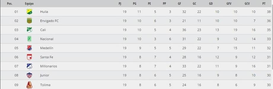 tabla de posiciones liga aguila 2015